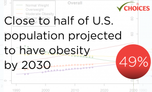 Close to half of the the U.S. population is projected to have obesity by 2030