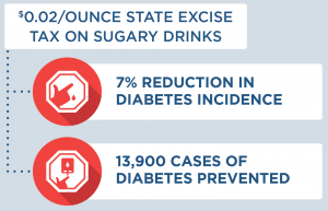 $0.02 per ounce state excise tax on sugary drinks would lead to a 7% reduction in diabetes incidence and 13,900 cases of diabetes prevented