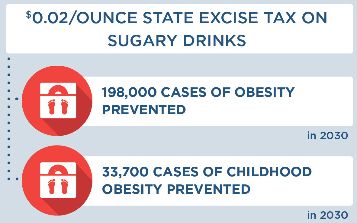 $0.02 per ounce state excise tax on sugary drinks would lead to 198,000 cases of obesity prevented in 2030 and 33,700 cases of childhood obesity prevented in 2030