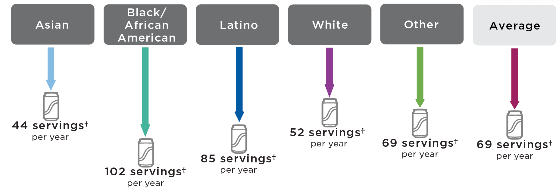 With a tax, sugary drink consumption would decrease the most among Latino and Black/African American Californians. On average, each Latino Californian would reduce consumption by 85 servings per year and each Black/African American Californian would reduce consumption by 102 servings per year. Asian Californians would reduce consumption an average of 44 12 ounce servings of sugary drinks per person per year; Black/African American Californians would reduce consumption an average of 102 12 ounce servings of sugary drinks per person per year; Latino Californians would reduce consumption an average of 85 12 ounce servings of sugary drinks per person per year; White Californians would reduce consumption an average of 52 12 ounce servings of sugary drinks per person per year; and Californians of Other races would reduce consumption an average of 69 12 ounce servings of sugary drinks per person per year