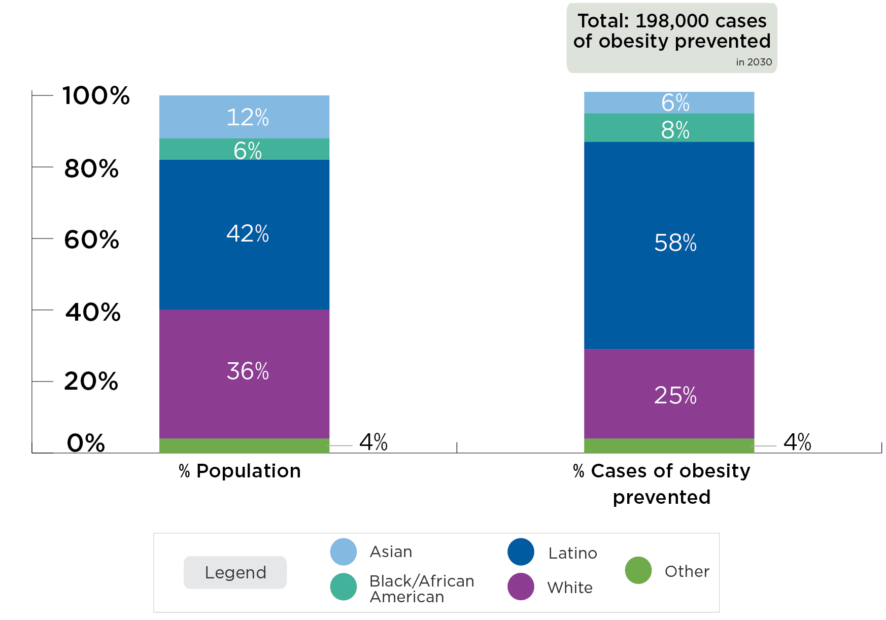 A tax in California could prevent 198,000 cases of obesity in 2030. 58% of prevented obesity cases will be among Latino Californians, while they represent 42% of the population. 8% of prevented obesity cases will be among Black/African American Californians, while they represent 6% of the population.