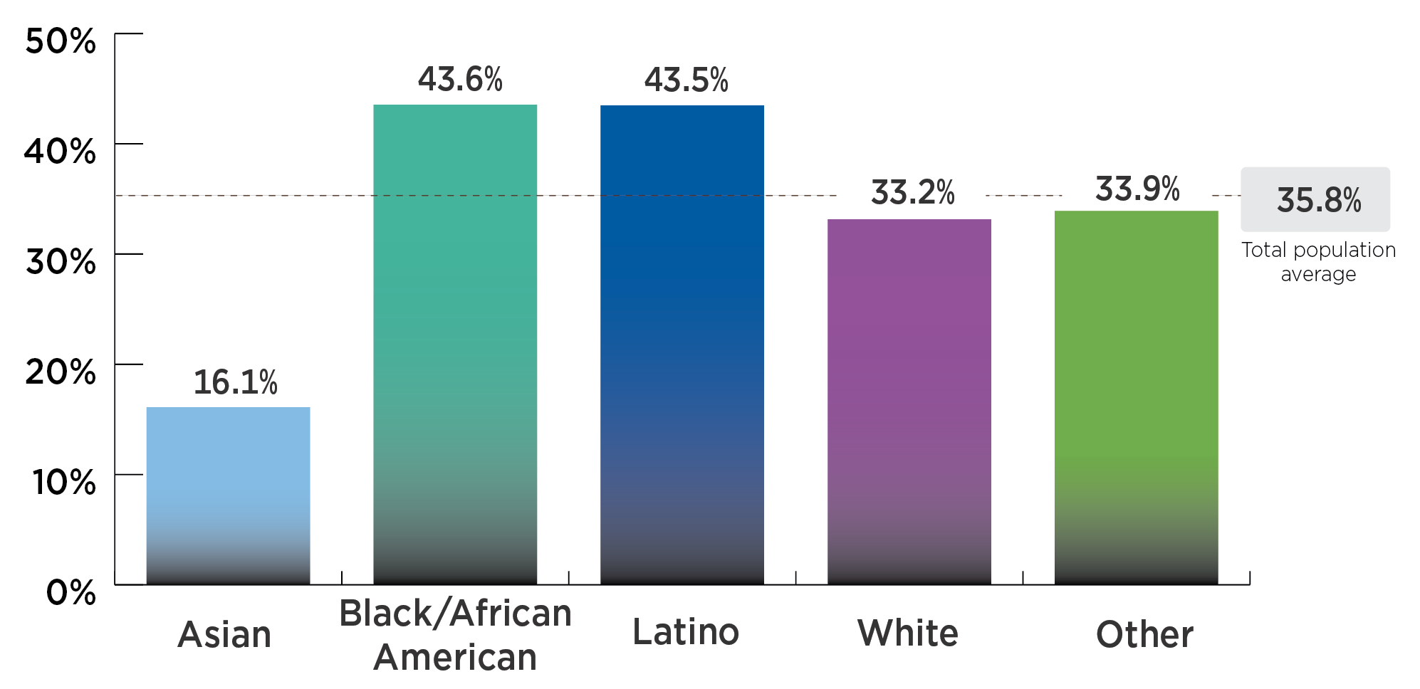 Nearly half of Latino (43.5%) and Black/African American (43.6%) Californians have obesity, while smaller percentages of Asian (16.1%), White (33.2%), and Californians of another race (33.9%) have obesity.