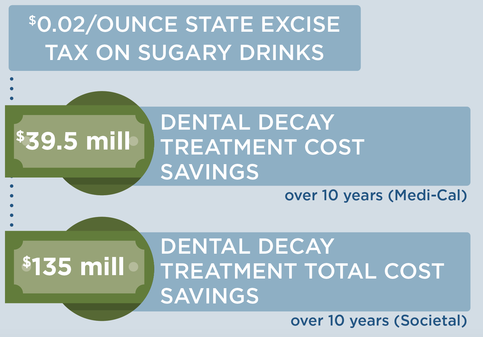 $0.02 per ounce state excise tax on sugary drinks would lead to $39.5 million in dental decay treatment cost savings over 10 years (Medi-Cal) and $135 million in dental decay treatment total cost savings over 10 years (Societal)