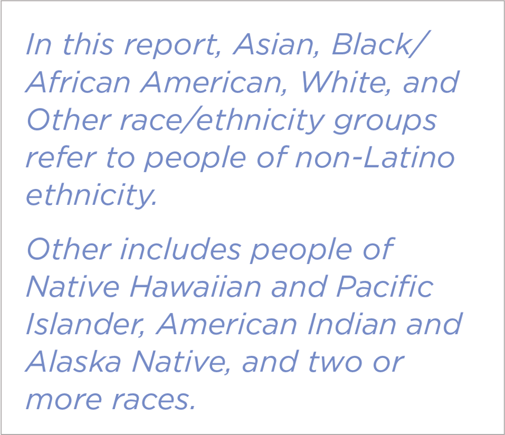 In this report, Asian, Black/African American, White, and Other race/ethnicity groups refer to people of non-Latino ethnicity. Other includes people of Native Hawaiian and Pacific Islander, American Indian and Alaska Native, and two or more races.