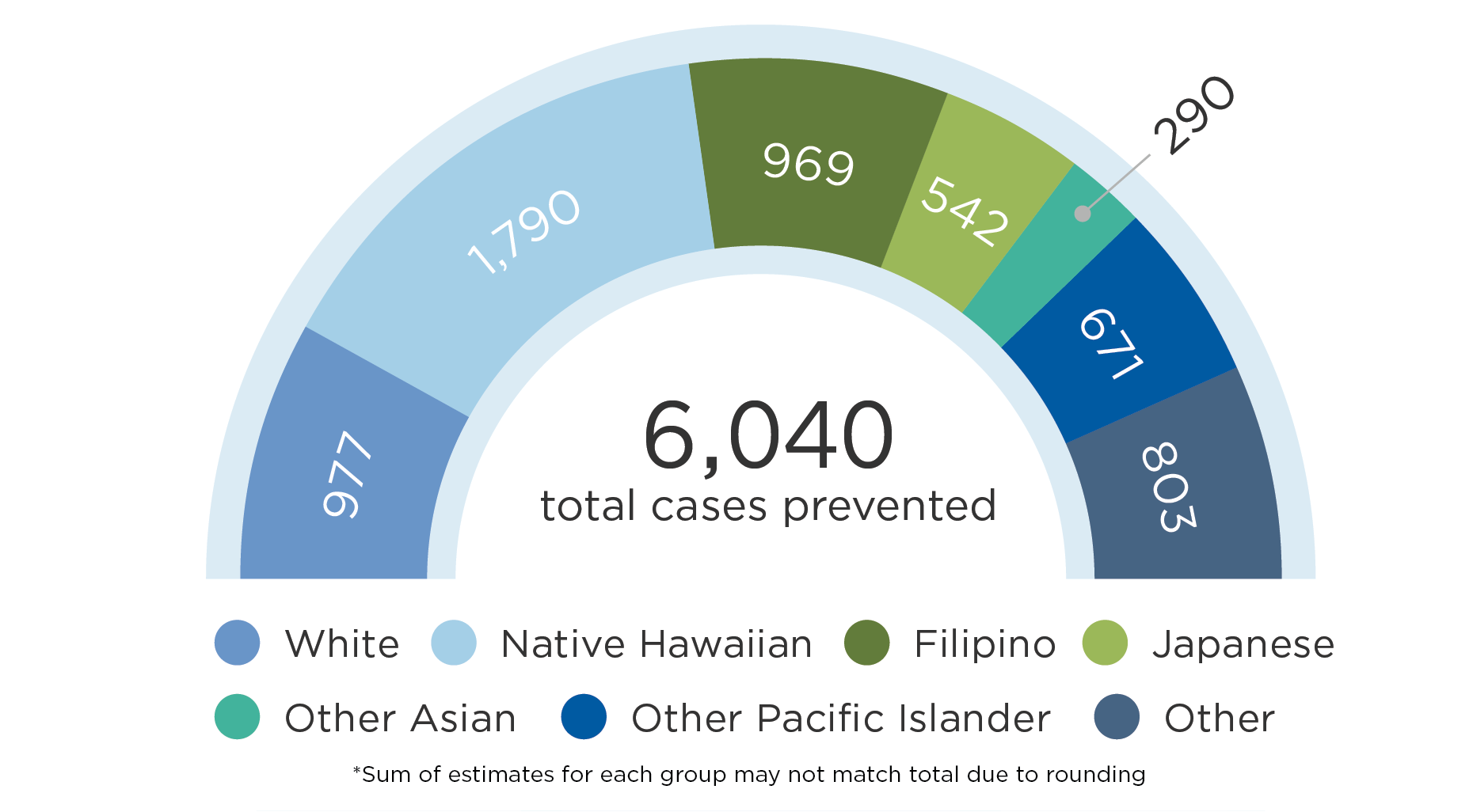 In 2027, 977 cases of obesity would be prevented among White residents; 1,790 cases of obesity would be prevented among Native Hawaiian residents; 969 cases of obesity would be prevented among Filipino residents; 542 cases of obesity would be prevented among Japanese residents; 290 cases of obesity would be prevented among Other Asians residents; 671 cases of obesity would be prevented among Other Pacific Islander residents; and 803 cases of obesity would be prevented among residents of other races
