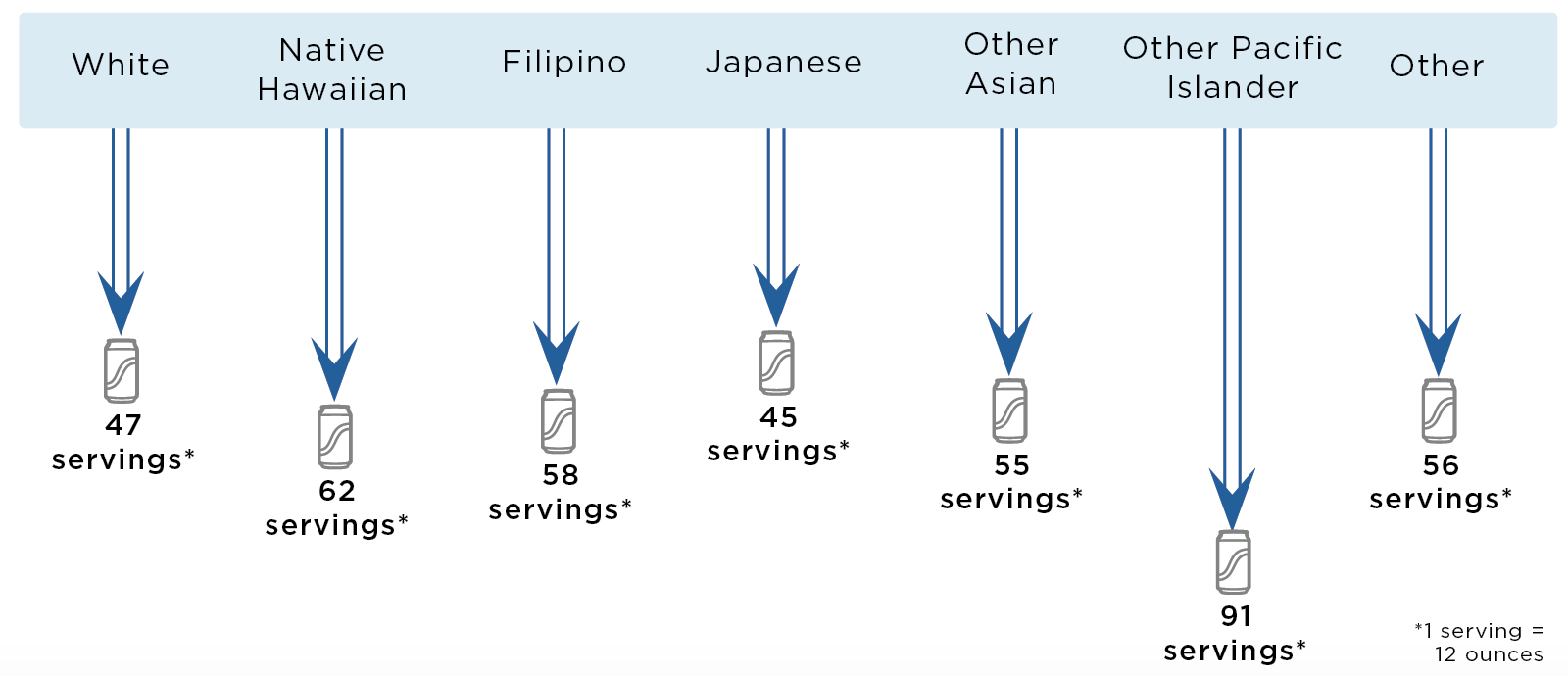 In the first year of fee implementation, White residents would drink 47 fewer 12 ounce servings of sugary drinks per person; Native Hawaiian residents would drink 62 fewer 12 ounce servings of sugary drinks per person; Filipino residents would drink 58 fewer 12 ounce servings of sugary drinks per person; Japanese residents would drink 45 fewer 12 ounce servings of sugary drinks per person; Other Asian residents would drink 55 fewer 12 ounce servings of sugary drinks per person; Other Pacific Islander residents would drink 91 fewer 12 ounce servings of sugary drinks per person; and Residents of Other races would drink 56 fewer 12 ounce servings of sugary drinks per person