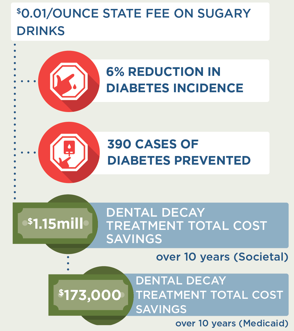 $0.01 per ounce state fee on sugary drinks would lead to a 6% reduction in diabetes incidence and 390 cases of diabetes would be prevented; in addition, there would be $1.15 million in dental decay treatment total cost savings over 10 years (societal), and $173,000 in dental decay treatment total cost savings over 10 years (Medicaid)