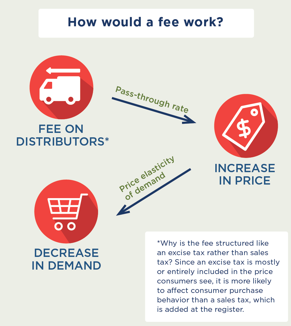 How would a fee work? A fee on distributors is passed through and leads to an increase in price. Price elasticity of demand leads to a decrease in demand. *Why is the fee structured like an excise tax rather than sales tax? Since an excise tax is mostly or entirely included in the price consumers see, it is more likely to affect consumer purchase behavior than a sales tax, which is added at the register.