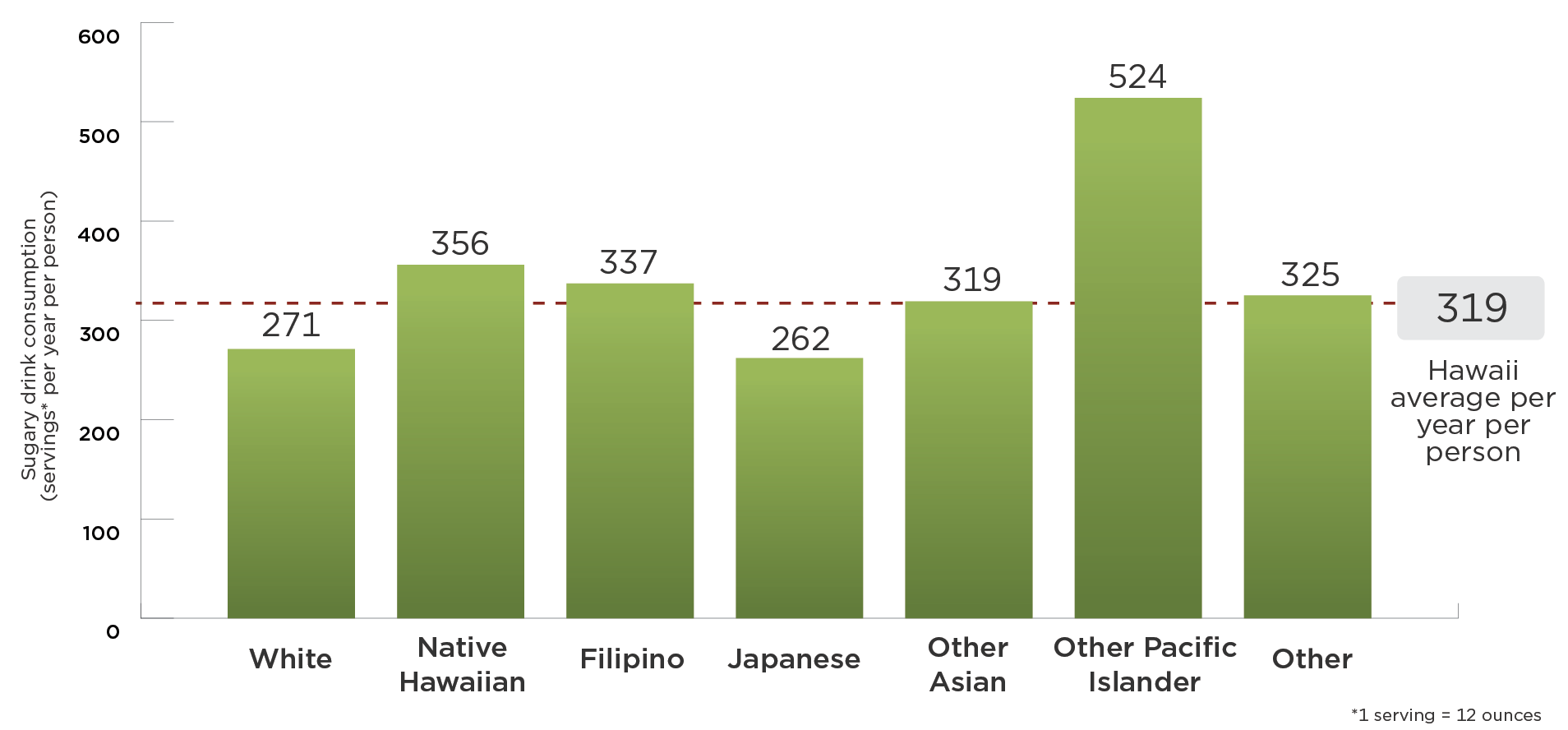 White residents drink 271 12 ounce servings of sugary drinks per year per person; Native Hawaiian residents drink 356 12 ounce servings of sugary drinks per year per person; Filipino residents drink 337 12 ounce servings of sugary drinks per year per person; Japanese residents drink 262 12 ounce servings of sugary drinks per year per person; Other Asian residents drink 319 12 ounce servings of sugary drinks per year per person; Other Pacific Islander residents drink 524 12 ounce servings of sugary drinks per year per person; Residents of Other races drink 325 12 ounce servings of sugary drinks per year per person; The average resident drinks 319 12 ounce servings of sugary drinks per year per person