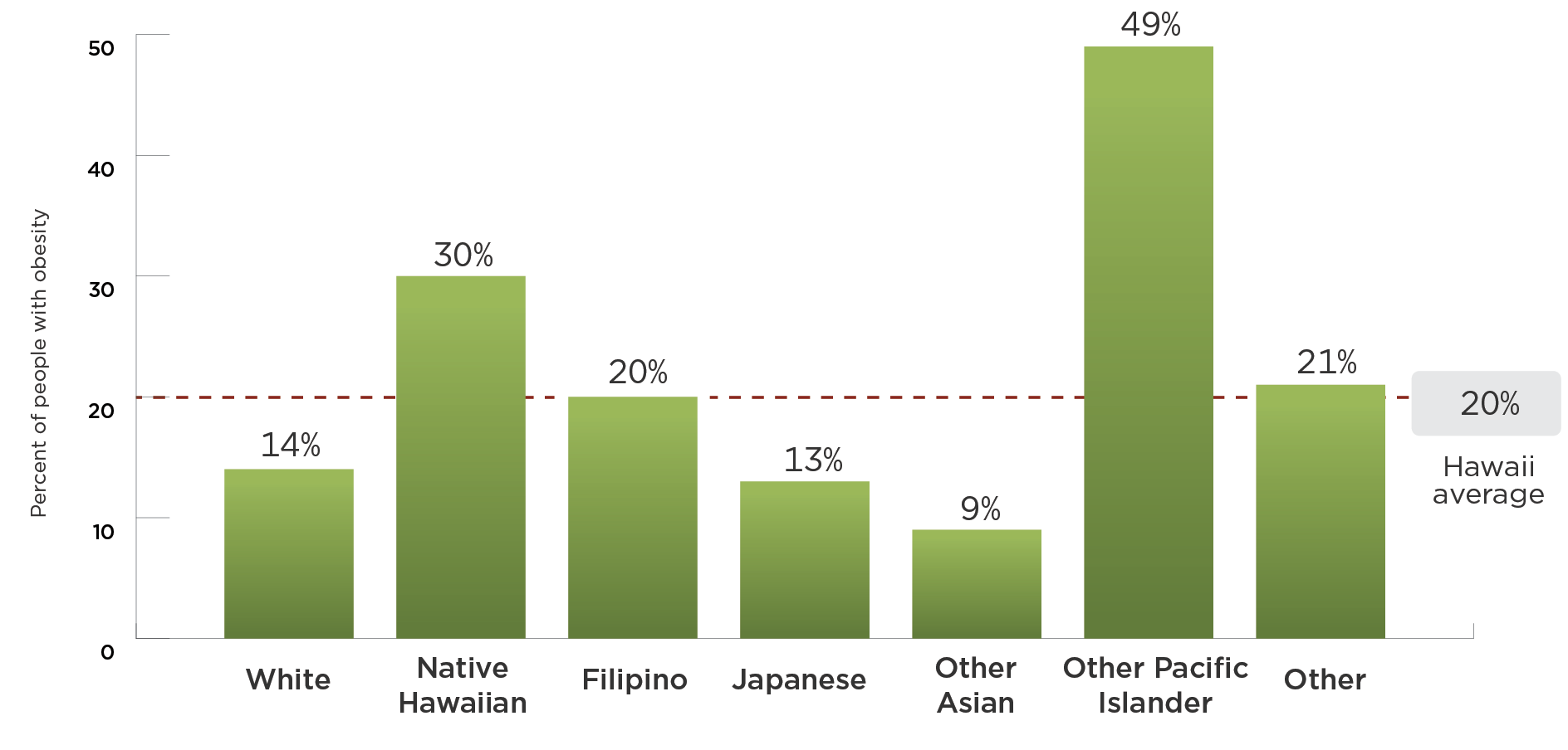 14% of White residents have obesity; 30% of Native Hawaiian residents have obesity; 20% of Filipino residents have obesity; 13% of Japanese residents have obesity; 9% of Other Asian residents have obesity; 49% of Pacific Islander residents have obesity; 21% of residents of Other races have obesity; On average, 20% of Hawaii residents have obesity