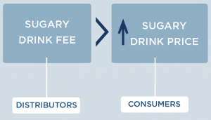 Sugary drink fee affects distributors. This raises the price of sugary drinks, affecting the consumer.