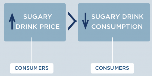 An increase in sugary drink price affects consumers, and leads to a decrease in sugary drink consumption among consumers.