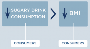 A decrease in sugary drink consumption among consumers leads to a decrease in BMI among consumers.