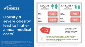 Obesity & severe obesity lead to higher annual medical costs. Adults with obesity incur an extra $1861 in annual medical costs per person, and adults with severe obesity incur an extra $3097 annual medical costs per person. Children with obesity incur an extra $116 in annual medical costs per person, and children with severe obesity incur an extra $310 in annual medical costs per person. $170 billion is the total amount spent in the U.S. each year on medical costs due to adult obesity. Policies to promote healthy weight at all ages are needed to both promote health and help reduce excess medical costs related to obesity and severe obesity in the U.S.
