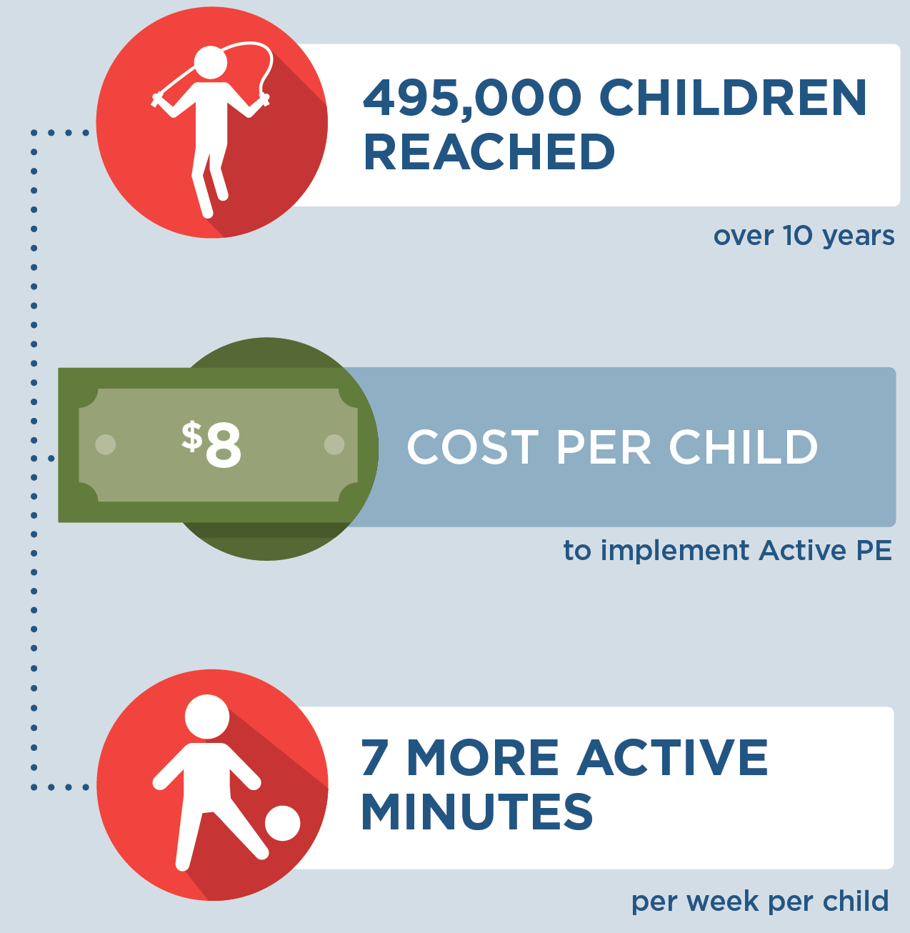If Active PE was implemented in Iowa, then by the end of 2030, 495,000 children would be reach over 10 years. It would cost $8 per child to implement Active PE. Each child would get 7 more active minutes per week.
