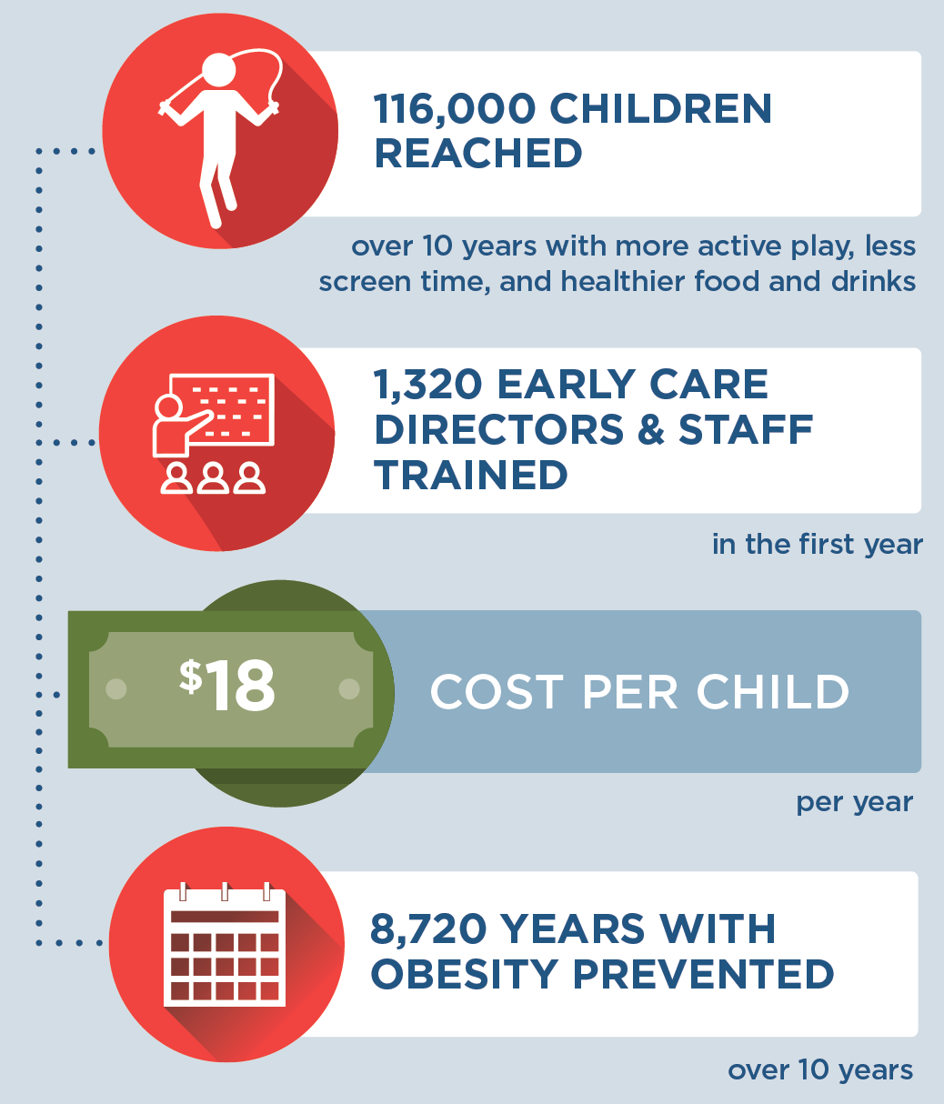 If NAP SACC was incorporated into Better Beginnings in Arkansas, then 116,000 children would be reached over 10 years with more active play, less screen time, and healthier food and drinks. 1,320 early care directors and staff would be trained in the first year. It would cost $18 per child per year to implement. 8,720 years with obesity would be prevented over 10 years.