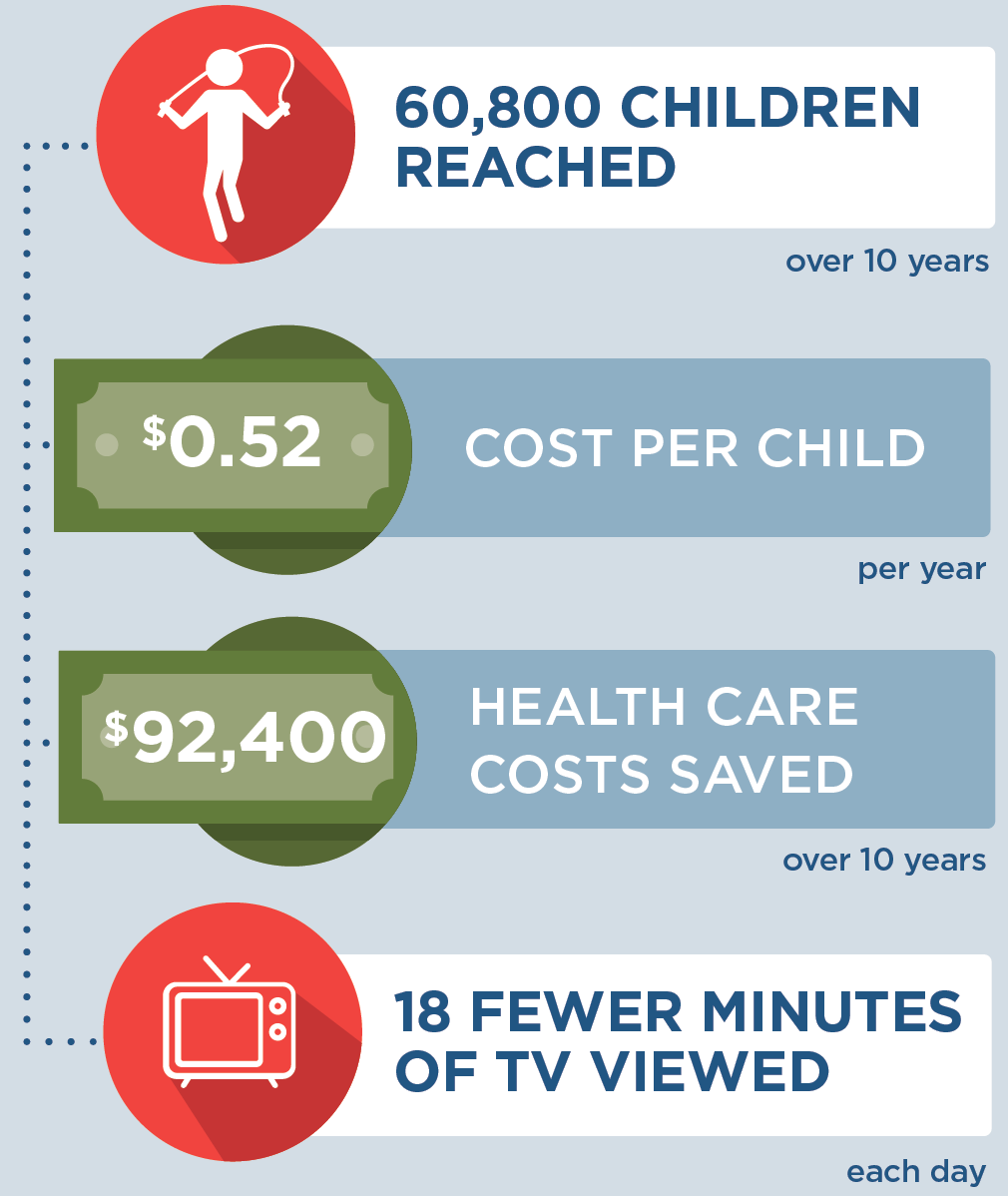 If WIC television time reduction was implemented in Arkansas, then 60,800 children would be reached over 10 years. It would cost $0.52 per child per year to implement, and save $92,400 in health care costs over 10 years. Children would view 18 fewer minutes of TV each day.