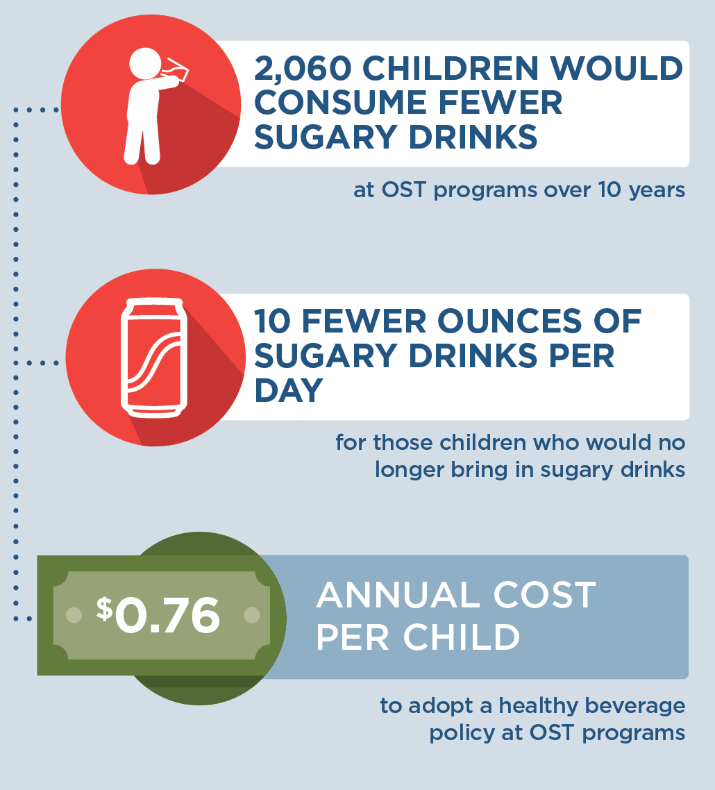 If a healthy beverage policy was implemented in OST programs in Wisconsin, then by the end of 2030, 2,060 children would consume fewer sugary drinks, and children who would no longer bring in sugary drinks would drink 10 fewer ounces of sugary drinks per day. To adopt a healthy beverage policy at OST programs in Wisconsin, it would cost $0.76 per child annually.