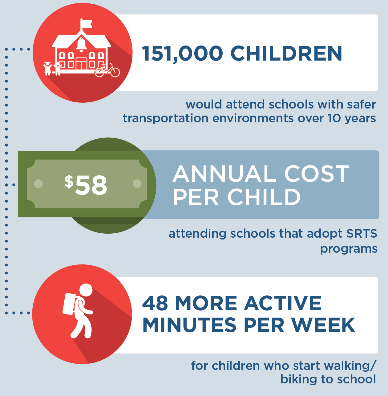 If Safe Routes to School was expanded in Wisconsin, then by the end of 2030, 151,000 children would attend schools with safer transportation environments, and children who start walking or biking to school would get 48 more active minutes per week. This program would cost $58 per child annually to implement, for those children attending schools that adopt Safe Routes to School programs.