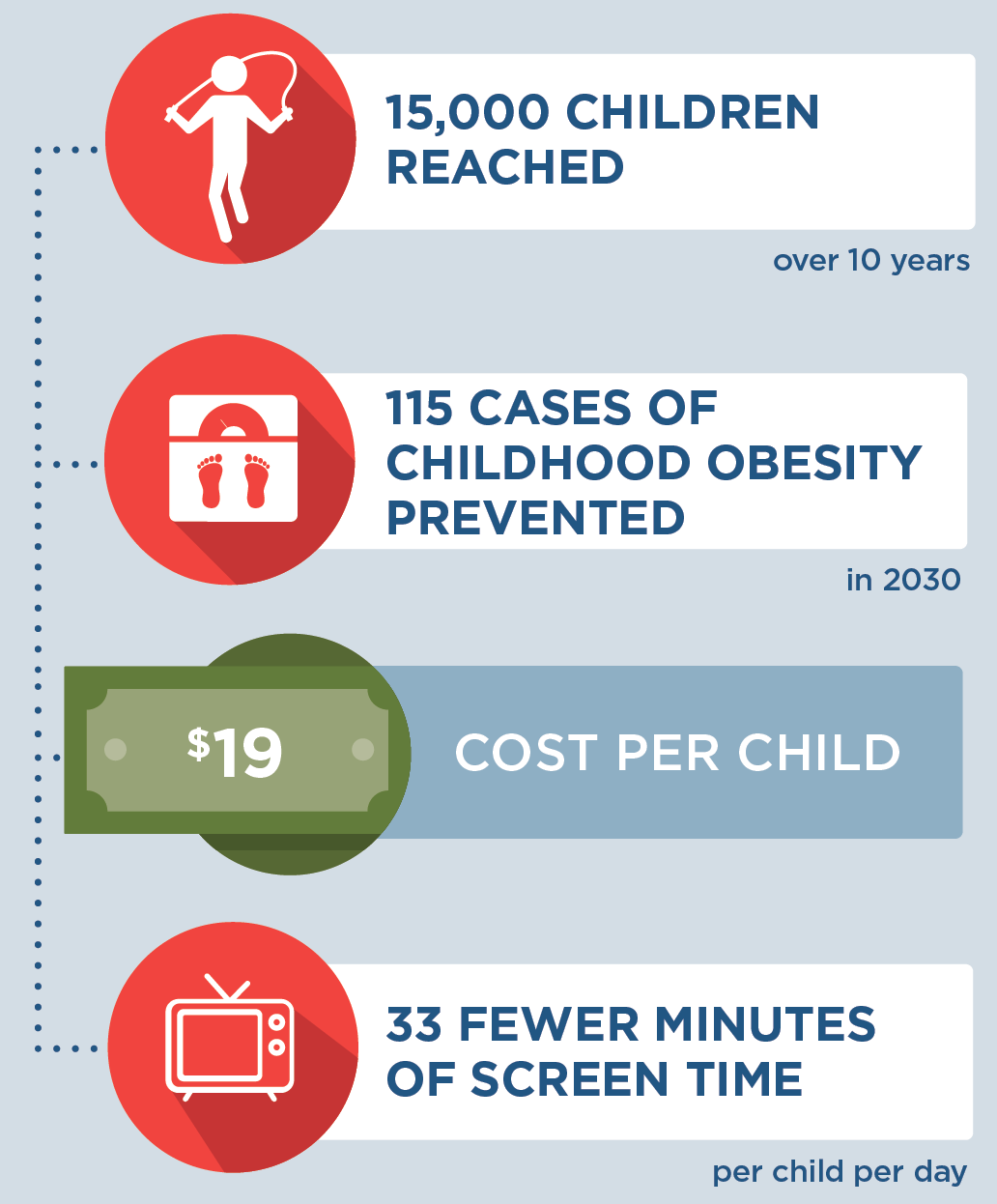15,000 children would be reached over 10 years; 115 cases of childhood obesity would be prevented in 2030; this strategy would cost $19 per child to implement; children reached by this strategy would experience 33 fewer minutes of screen time per child per day